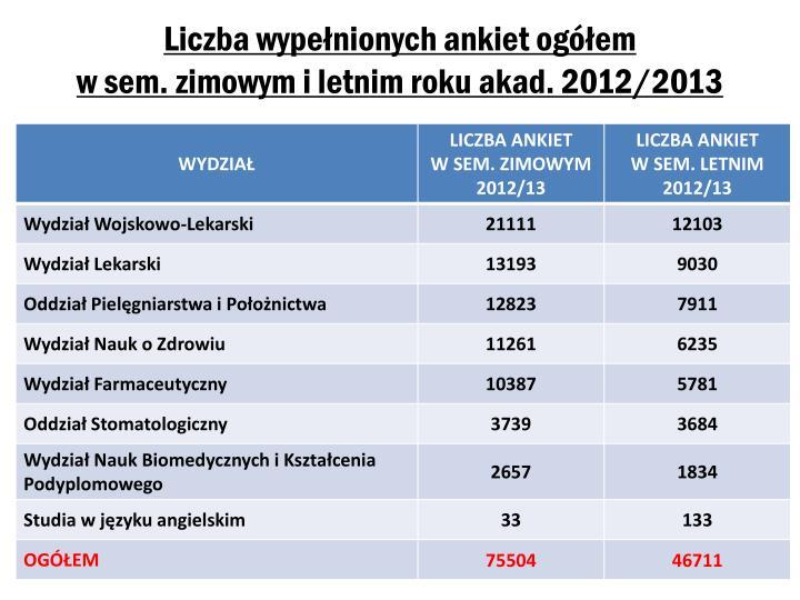 Liczba wype nionych ankiet og em w sem zimowym i letnim roku akad 2012 2013
