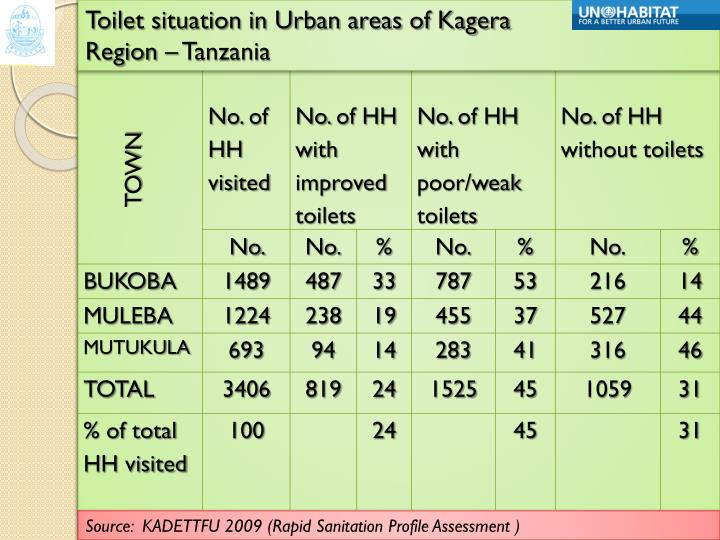 Toilet situation in Urban areas of Kagera