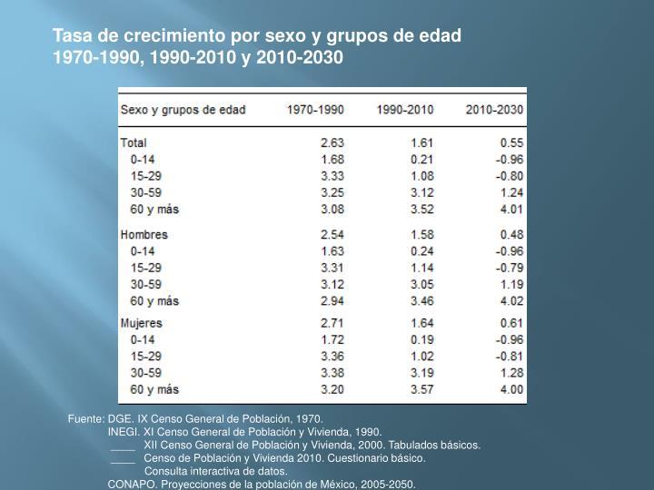 Tasa de crecimiento por sexo y grupos de edad