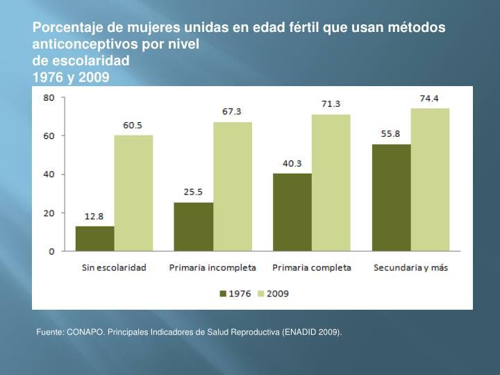 Porcentaje de mujeres unidas en edad fértil que usan métodos anticonceptivos por nivel
