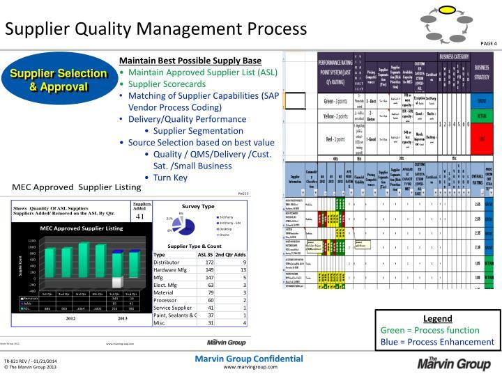 Supplier Quality Management Process