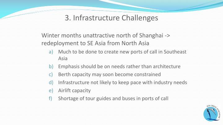 3. Infrastructure Challenges