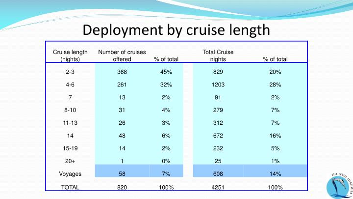 Deployment by cruise length