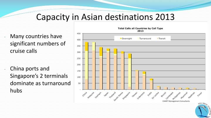 Capacity in Asian destinations 2013
