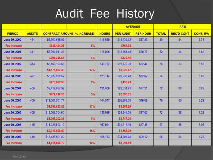 Audit  Fee  History