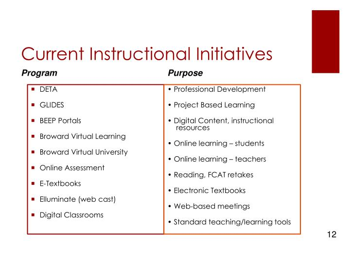 Current Instructional Initiatives