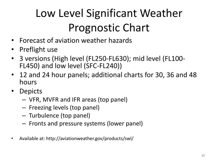 Ppt Weather Charts Powerpoint Presentation Id 5007142