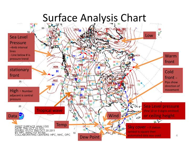 ppt - weather charts powerpoint presentation