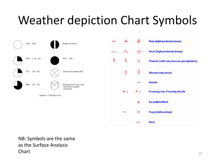 Ppt Weather Charts Powerpoint Presentation Id5007142