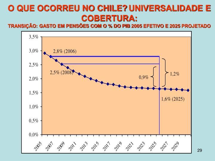 O QUE OCORREU NO CHILE?