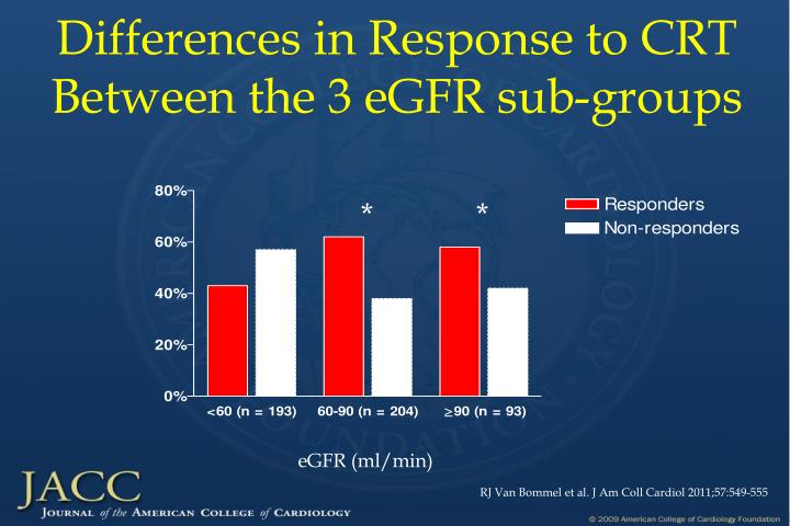 Differences in Response to CRT Between the 3 eGFR sub-groups