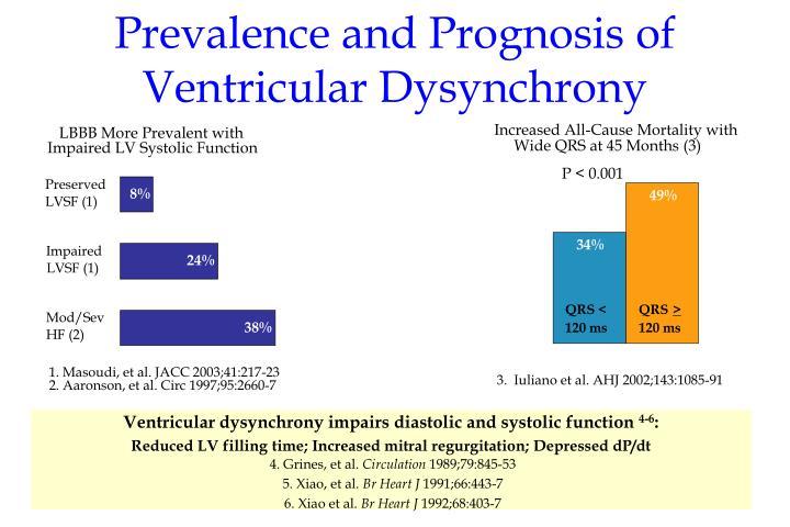 Prevalence and prognosis of ventricular dysynchrony