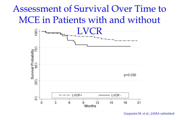 Assessment of Survival Over Time to MCE in Patients with and without LVCR