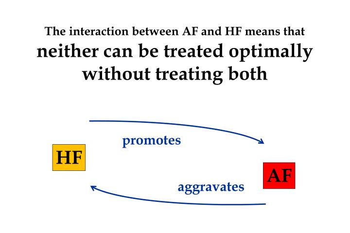 The interaction between AF and HF means that