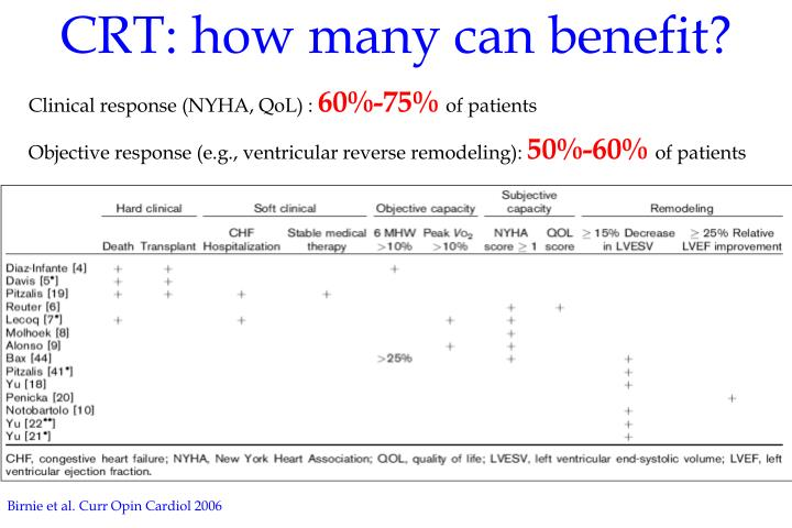 CRT: how many can benefit?