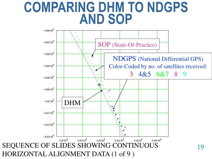 COMPARING DHM TO NDGPS AND SOP