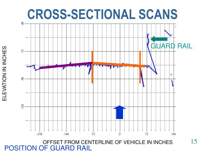 CROSS-SECTIONAL SCANS