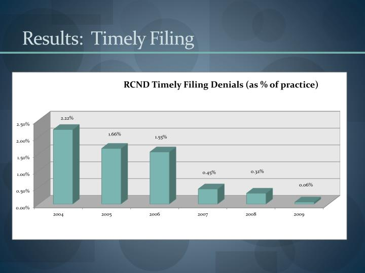 Results:  Timely Filing