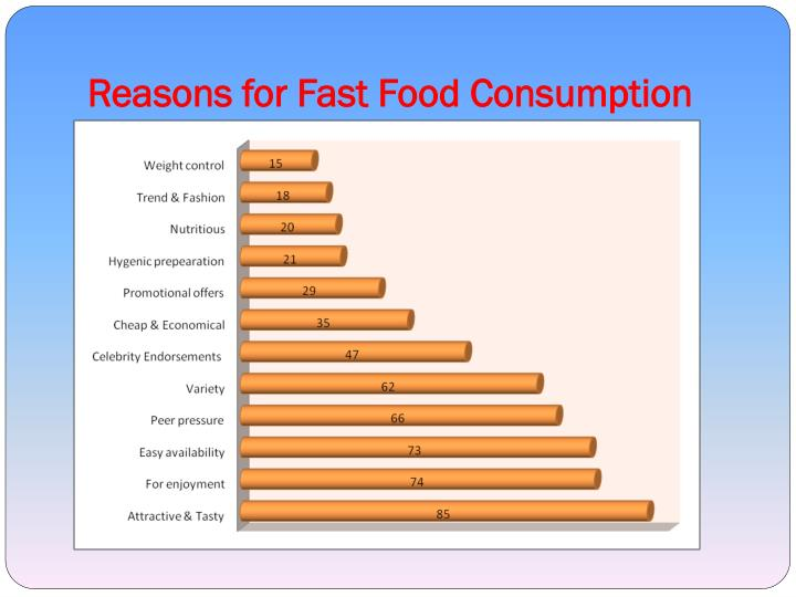 fast food consumption Our results suggest that soft drink and fast food television advertising is  associated with increased consumption of soft drinks and fast food among  elementary.