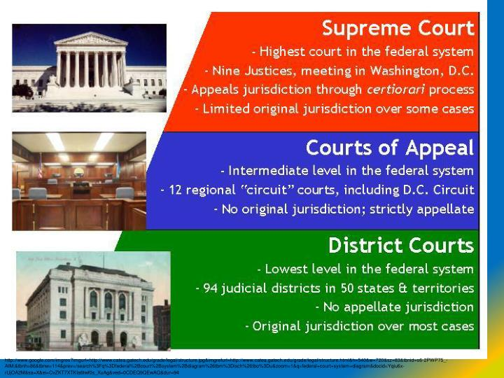 state vs federal courts