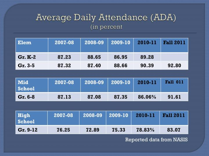 Average Daily Attendance (ADA)