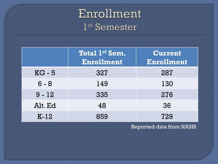 Enrollment 1 st semester