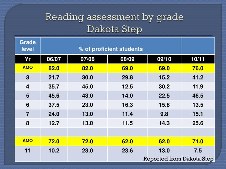 Reading assessment by grade