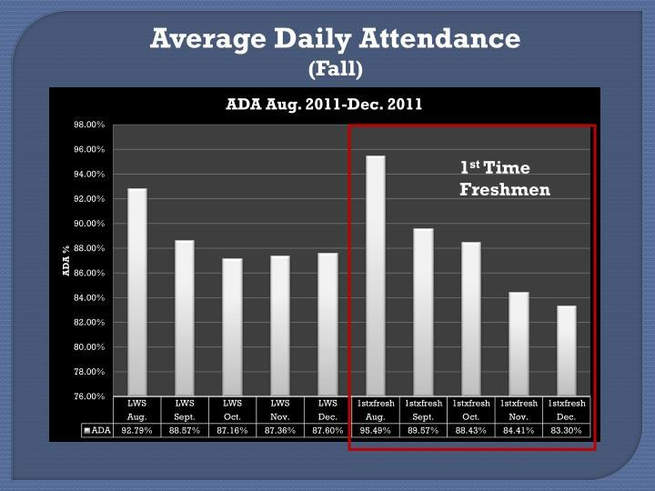 Average Daily Attendance