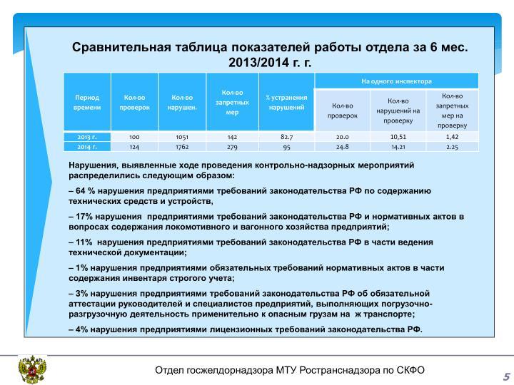 Сравнительная таблица показателей работы отдела за 6 мес. 2013/2014 г. г.