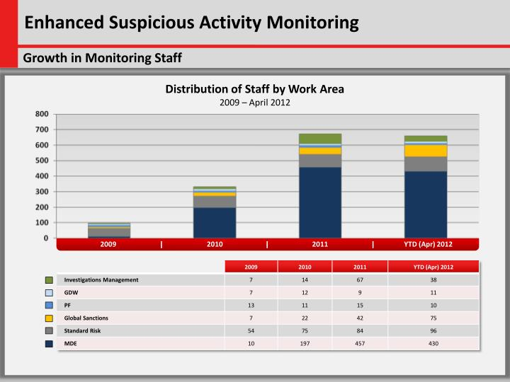 Enhanced Suspicious Activity Monitoring