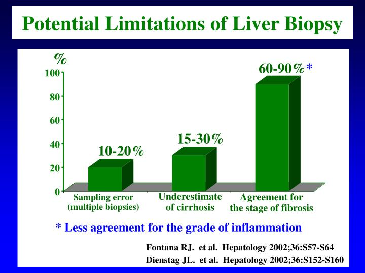 Potential Limitations of Liver Biopsy