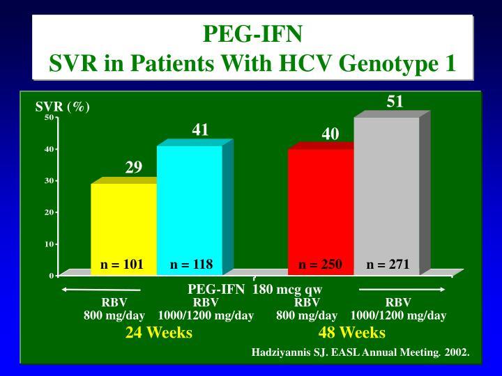 PEG-IFN                                              SVR in Patients With HCV Genotype 1