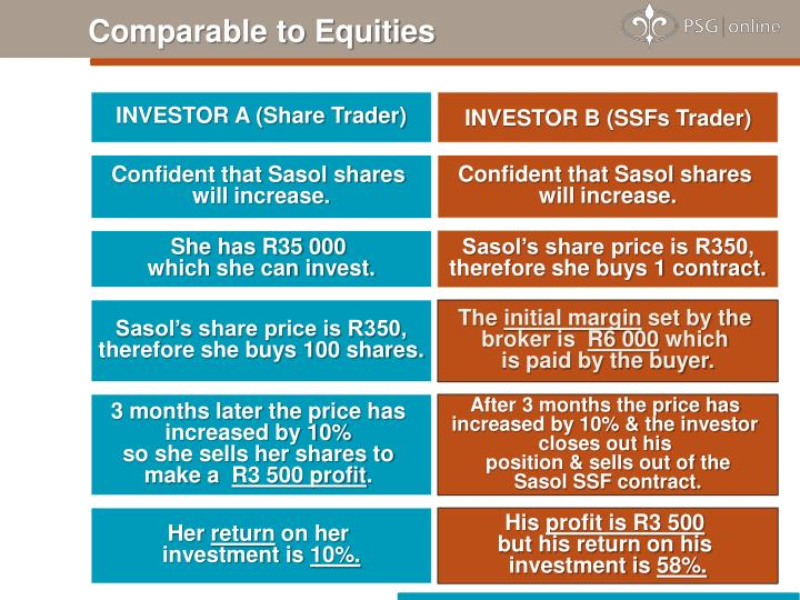 Comparable to Equities