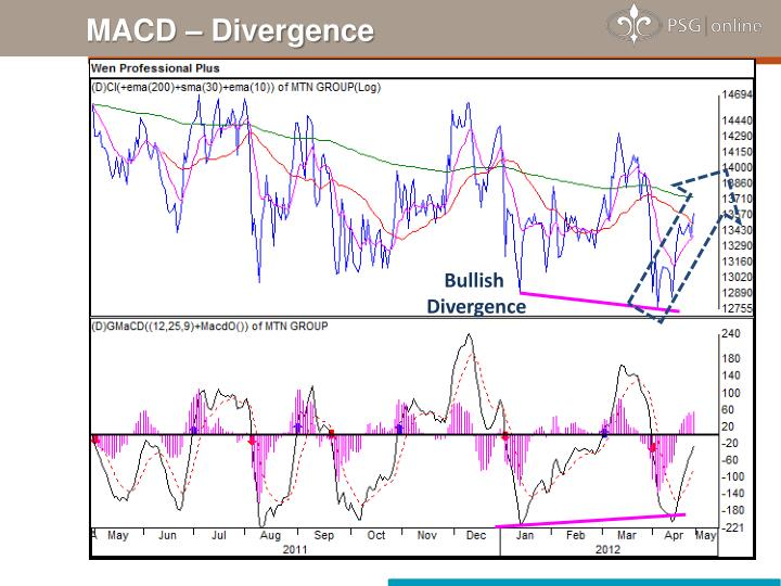 MACD – Divergence