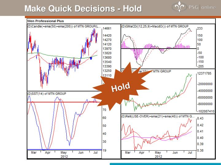 Make Quick Decisions - Hold