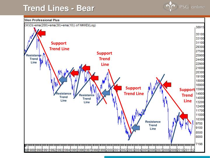 Trend Lines - Bear