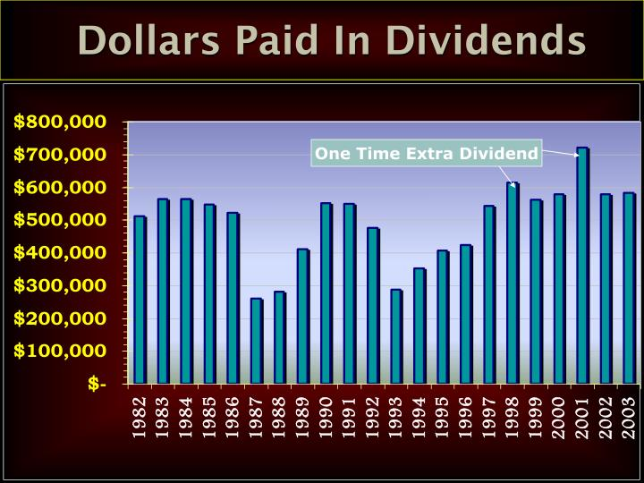 Dollars Paid In Dividends