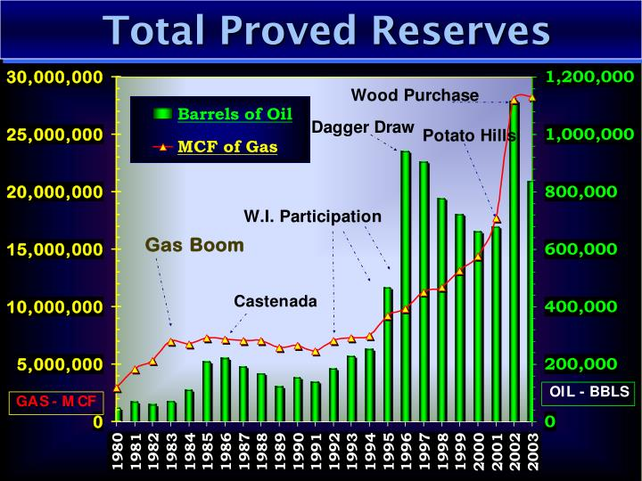 Total Proved Reserves
