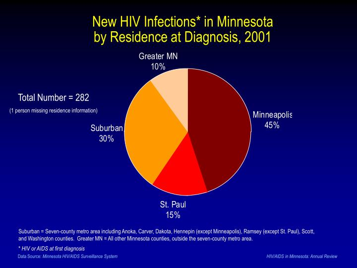 New HIV Infections* in Minnesota