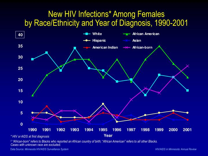 New HIV Infections* Among Females