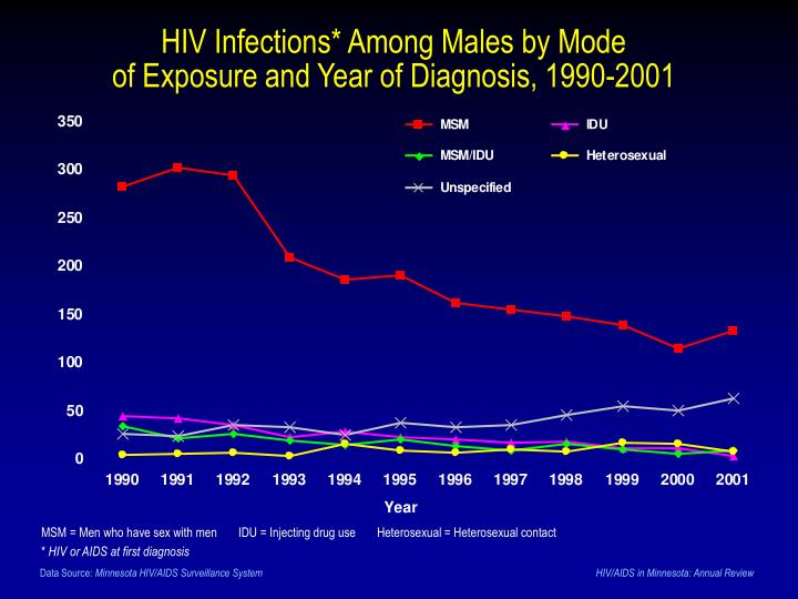 HIV Infections* Among Males by Mode
