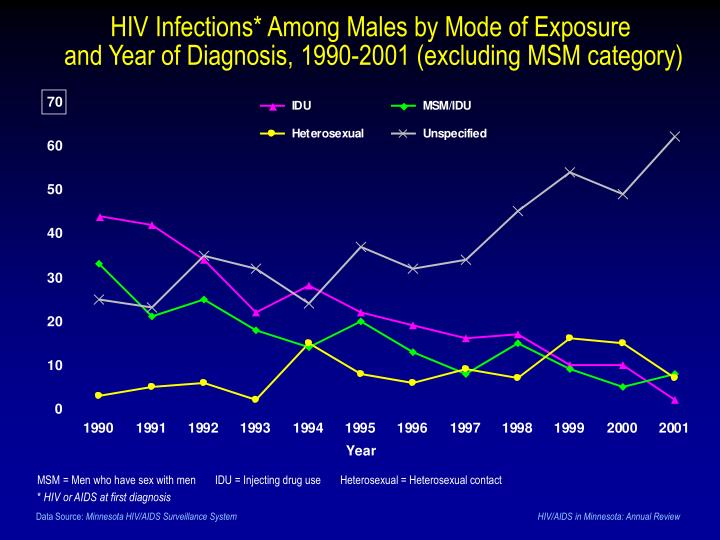 HIV Infections* Among Males by Mode of Exposure