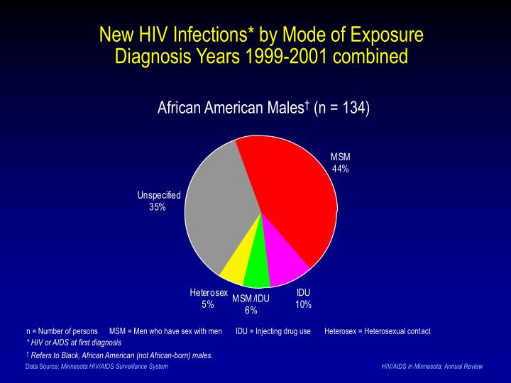 New HIV Infections* by Mode of Exposure