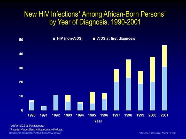 New HIV Infections* Among African-Born Persons