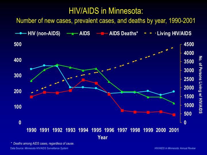 HIV/AIDS in Minnesota: