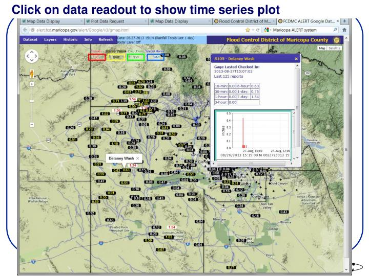 Click on data readout to show time series plot