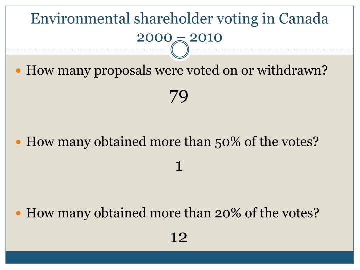 Environmental shareholder voting in Canada