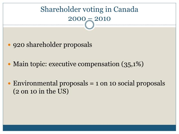 Shareholder voting in Canada