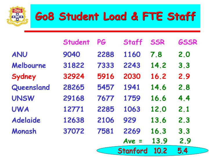 Go8 student load fte staff