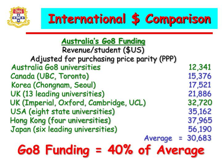 International $ Comparison